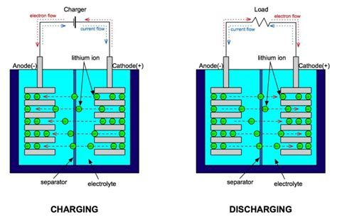 rechargeable battery circuit diagram lithium and lithium ion battery technology 171 batteries