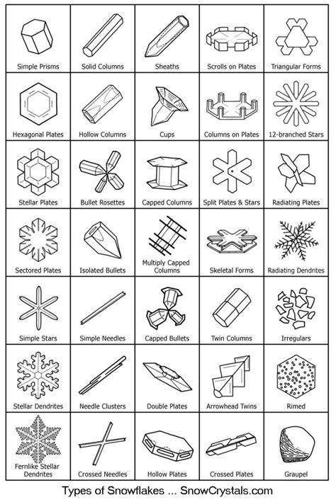 figuras geometricas moleculares geometr 237 a de los copos de nieve