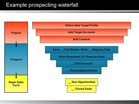 sales call cycle template ceoflow introduction to cold calling 2 0 102007