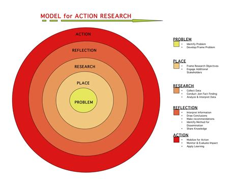 diagram to model for research planningzana