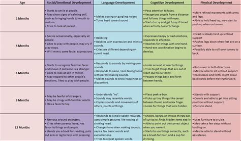 Developmental Milestones Table by P1 Unit 4 Describe Physical Intellectual Emotional And Social Development Through Each Of The