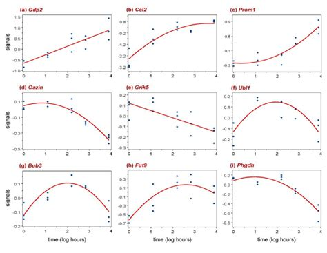 pattern recognition letters review time quadratic regression analysis for gene discovery and