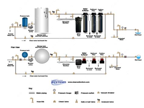 water softener installation diagram 6 best images of water well storage tank diagram water