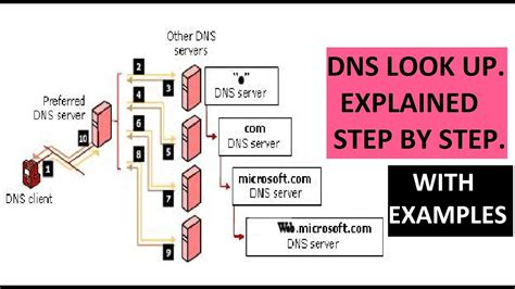 How Dns Lookup Works Dns Dns Lookup Explained Step By Step With Exles