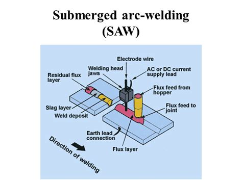 submerged arc welding diagram submerged arc welding saw ppt