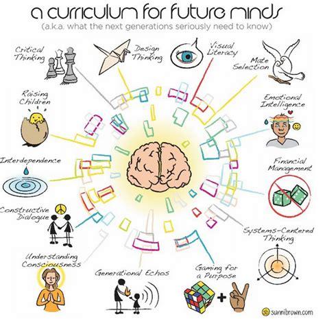 imagenes y simbolos prezi curriculum for future minds by sunni brown on prezi