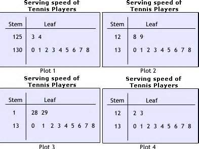stem and leaf plot worksheet problems amp solutions