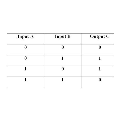 Xor Table by Basic Logic Gates Or Xor Nor Gates