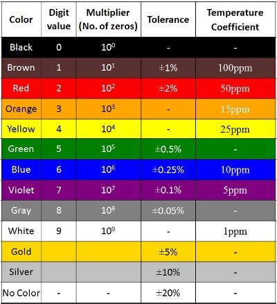 resistor color coding table how to calculate resistor value using color code