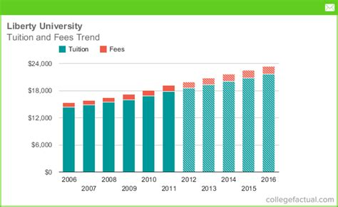 does tuition and fees include room and board liberty tuition and fees comparison