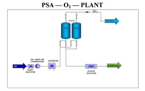 vacuum swing adsorption oxygen generator buy psa oxygen generator pressure swing adsorption o2