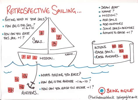 parts of a boat game retrospective sailing game agile teams practices