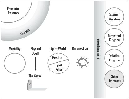 mormon plan of salvation diagram book of mormon resource manual plan of salvation