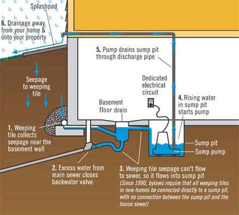 to drain water from basement protect your home from basement flooding drainage