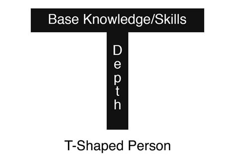 t shaped the t shaped person building deep expertise and a wide