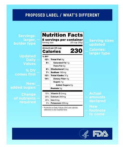 Fda Proposes Calorie Counts On Menus by Fda Proposed New Nutrition Fact Label For Packaged Foods