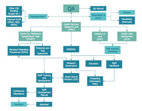 exle of a flowchart exle 5 process flowchart qa processes in hsru this