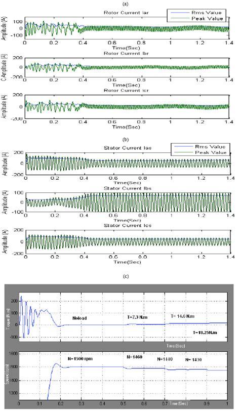 induction motor fault induction motor faults 28 images induction motor fault diagnosis by motor current signature