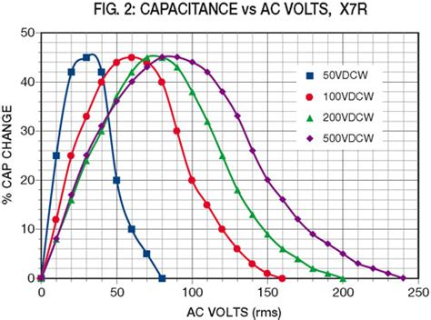 ac voltage rating of ceramic capacitor ceramic capacitor ac voltage rating 28 images ceramic capacitor ac voltage rating 28 images