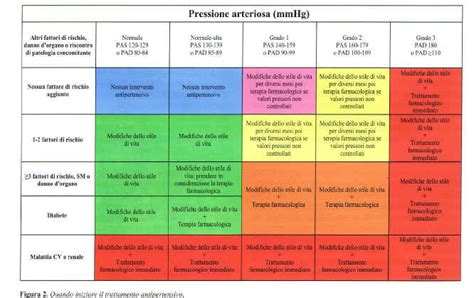 creatinina alta dieta alimentare focus sulla ipertensione arteriosa