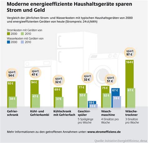 Durchschnittlicher Stromverbrauch 3 Personen Haushalt 5107 by Stromverbrauch Durchschnitt In Privathaushalten