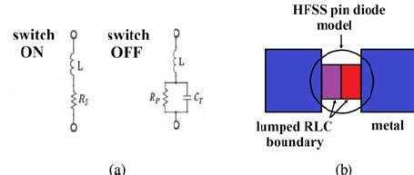 pin diode parameters rf pin diode a equivalent circuit model and b hfss model