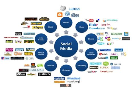 go minimalist with your social media masters of media fms2010 go global masterclass social media