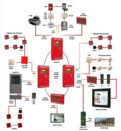 sprinkler alarm system wiring diagram alarm panel installation elsavadorla