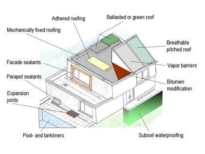 waterproof house roofing waterproofing infrastructure dow elastomers