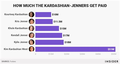 How Much Do The Reality Stars Make On Vanderpump Rules | kardashian jenners dominate list of highest paid reality