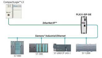 ethernet ip to siemens industrial ethernet plx31 plx3x