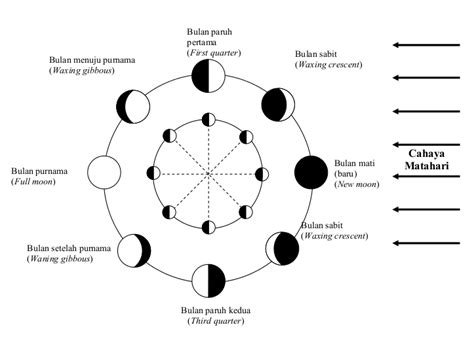 struktur bumi  bulan ilmu sains