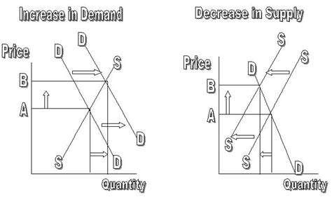 high c supply supply and demand the market mechanism