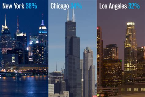 Supplier Miami Top By Qaisara 1 bizbash survey new york chicago and los angeles top