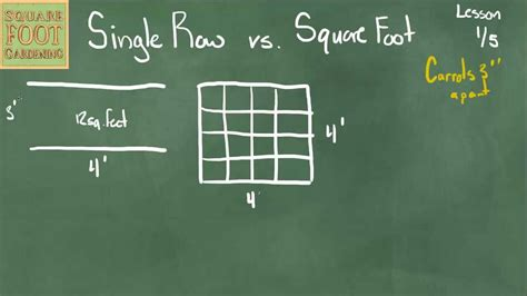 1 meter to square feet single row vs square foot lesson 1 5 youtube