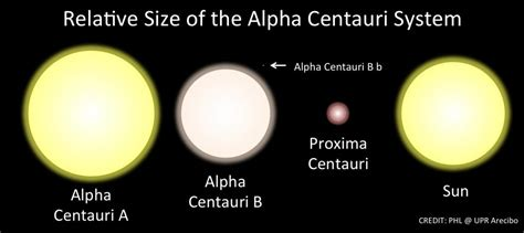 alpha centauri star system planets the closest star system to ours doesn t have any planets