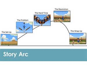 story arc template multiliteracy manageable ipads and