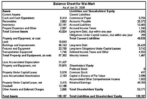 balance sheet account section financial statements for non accounting business owners