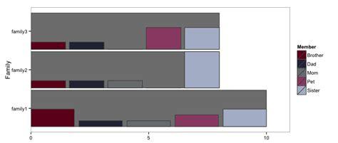 ggplot theme vertical r ggplot2 vertical bars nested in horizontal bars
