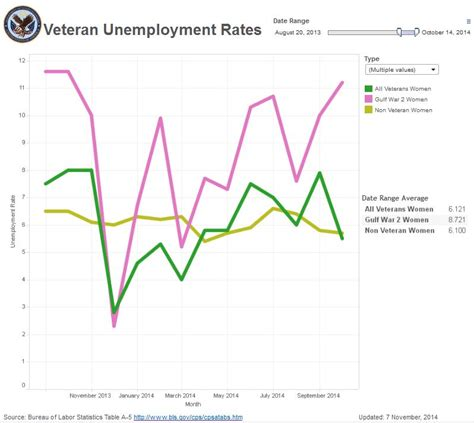 Unemployment Office Va by Veteran Unemployment Rate Remains Lower Than The National