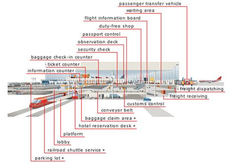 passenger terminals and trains classic reprint books transport machinery air transport airport