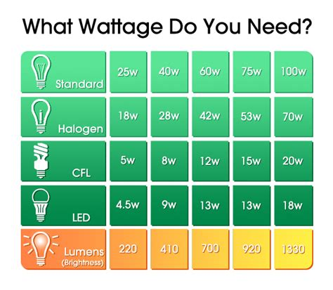 Light Bulb Wattage Comparison Table Customise The Light Led Light Bulb Conversion Chart