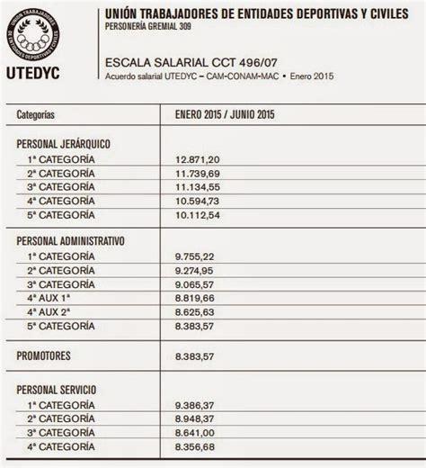 escala salarial suterh 2016 suterh aumento salarial para el 2016 blackhairstylecuts com