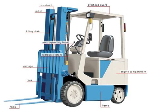 your forklift components
