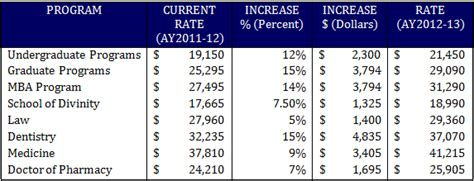 How Much Does A Uf Mba Cost by Howard 2012 2013 Tuition
