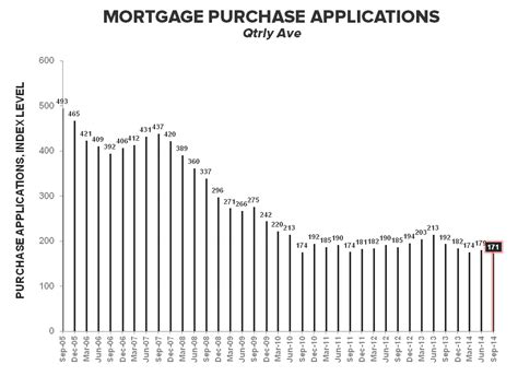 Mba Mortgage Applications Consensus by Hedgeye Vanishing 3q14 Purchase Volume