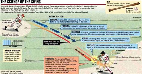 physics of a baseball swing the physics of baseball batting quantum moxie