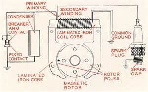 ignition systems classic cars