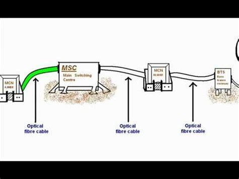 mobile communication system how mobile communication system works