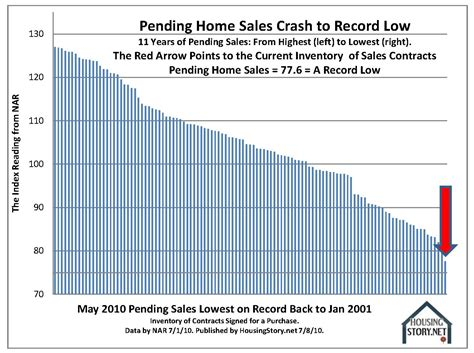 pending home sales crashed to record lows prices to